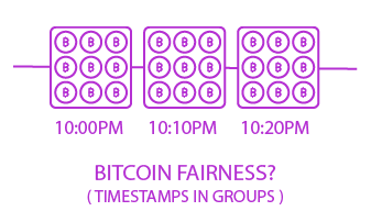 bitcoin fairness