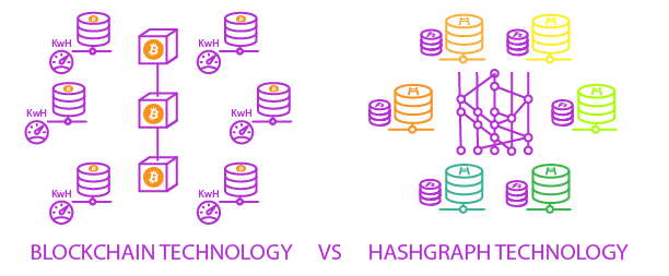 bitcoin vs hashgraph