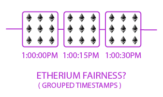 etherium fairness