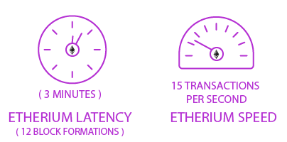 etherium latency