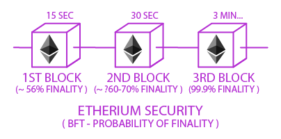 etherium security