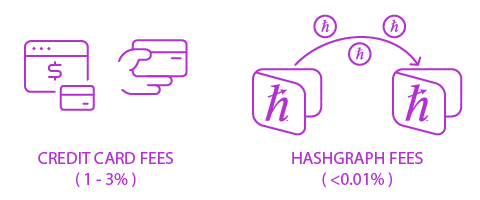 hashgraph fees