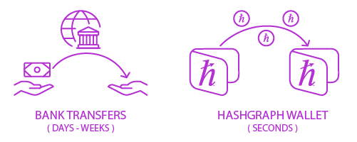 hashgraph transfer speed