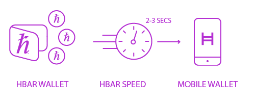 How Fast is Hashgraph